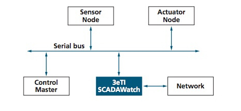 SCADAWatch既可以保持经营业绩可以检测到网络入侵或异常