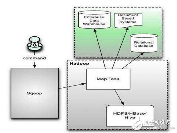 大数据的技术分析以及管理大数据的三层含义