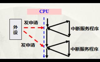 中断是什么?STM32中断系统介绍和中断配置步骤资料免费下载