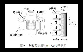 高温超导飞轮储能系统的原理结构研究现状和发展趋势