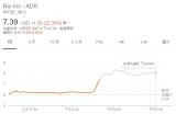 特斯拉最大的外部投资方Baillie Gifford宣布入股蔚来汽车