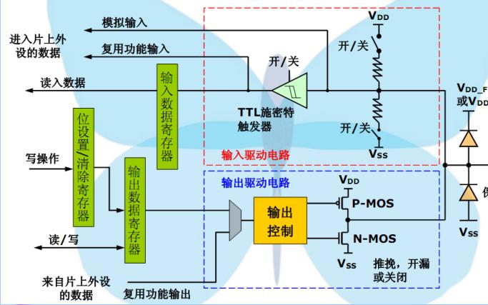 STM32 GPIO的基本结构工作模式和初始化步骤的详细资料概述