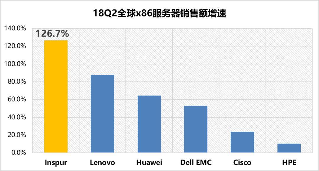 2018年Q2浪潮服务器稳固中国第一 亚太成全球增长最快的地区