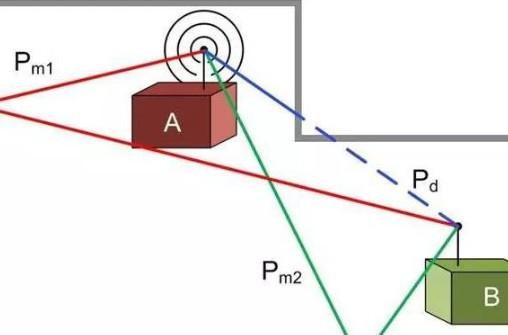 跳频技术的特点在现有网络中的应用