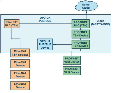 我们现在处在自动化TSN的什么阶段?