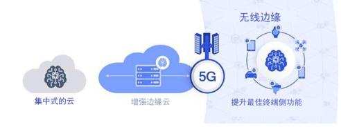 无线边缘变革实现5G全部潜能