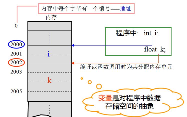 C程序设计中的指针详细资料讲解免费下载