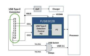 在汽车应用中转向USB Type-C供电