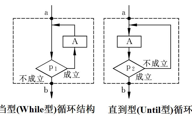 算法是什么?算法的表示和结构化程序设计方法的资料概述