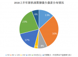 上半年智能手机后置双摄占比高达71%,什么原因导致双摄这么受欢迎?