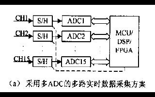 如何使用FPGA实现多路同步实时数据采集的方案设计资料免费下载