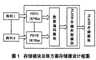 基于FPGA的高速多路数据采集系统的设计方案详细资料说明