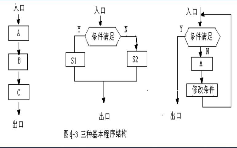 80C51单片机汇编语言程序设计总结资料免费下载