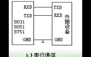 80C51单片机串行通信基础知识工作方式和数据传输速率及应用的概述