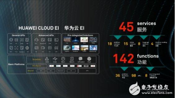华为云正式发布EI城市智能体,三大典型场景助力AI行业升级