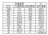 捷豹I-pace的实测数据与Model X的对比
