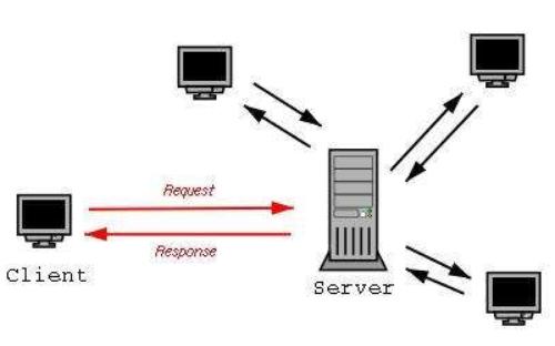 客户机和服务器的程序及生成文件的详细资料免费下载