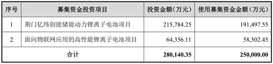 亿纬锂能拟募资25亿投建锂电池项目 拟资金总额不超过25亿元人民币