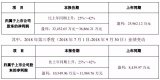 鸿利智汇、利亚德前三季业绩预告出炉 稳健增长的业...