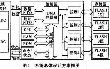 如何使用FPGA设计高速数据采集系统的详细资料免费下载