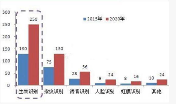 受多重因素的影响,未来5年内生物识别市场增速为14%