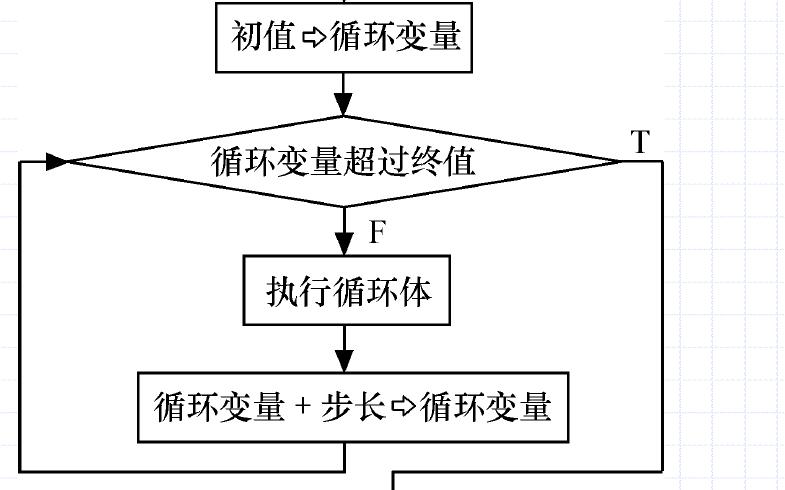 Visual Basic教程之顺序,选择,循环结构的程序设计资料免费下载