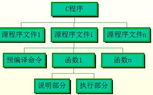 C语言教程之函数讲解的详细资料免费下载