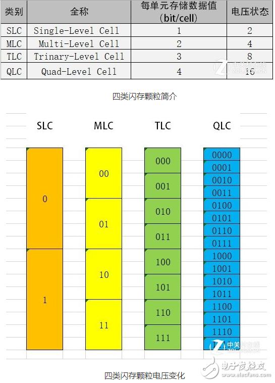 在未来的2至3年里,QLC SSD也会如同TLC...