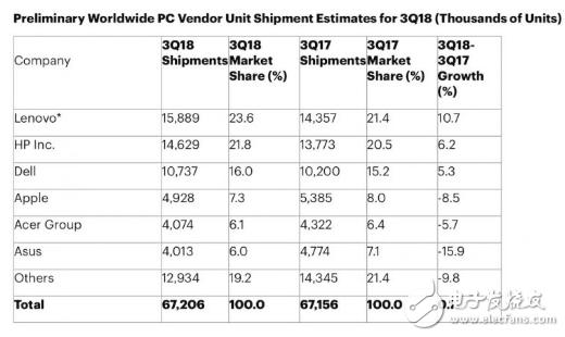 全球PC市场整体呈现缩减趋势,苹果Mac系列电脑出货量下滑严重