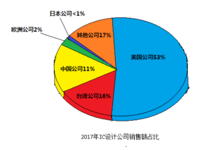 全球IC设计产业以美国企业为主导,中国芯片设计行...