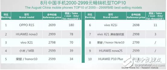 随着手机品牌格局进一步集中,国产手机的竞争也围绕着四个大品牌展开