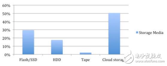 云存储将进一步增长,但你知道云存储为什么会在竞争激烈的市场中胜出吗?