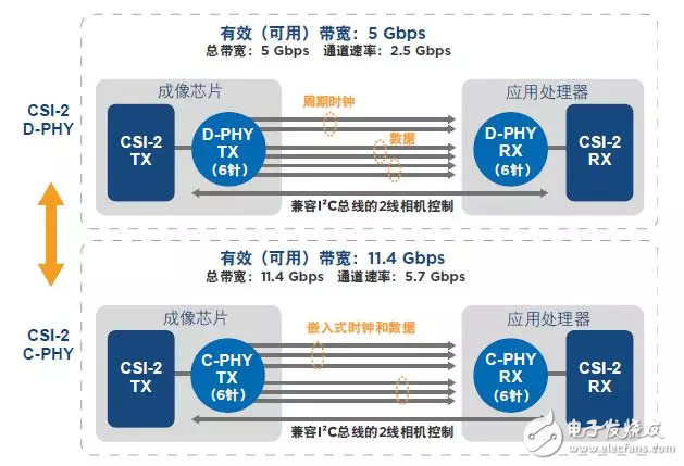 嵌入式视觉领域中MIPI CSI-2接口有何优势