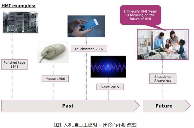 利用传感器技术打造最佳软硬件应用系统