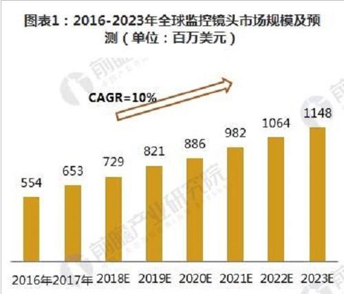 安防行业发展趋势分析,市场重心继续向亚洲地区转移