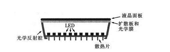 一种电视中应用LED背光源的设计