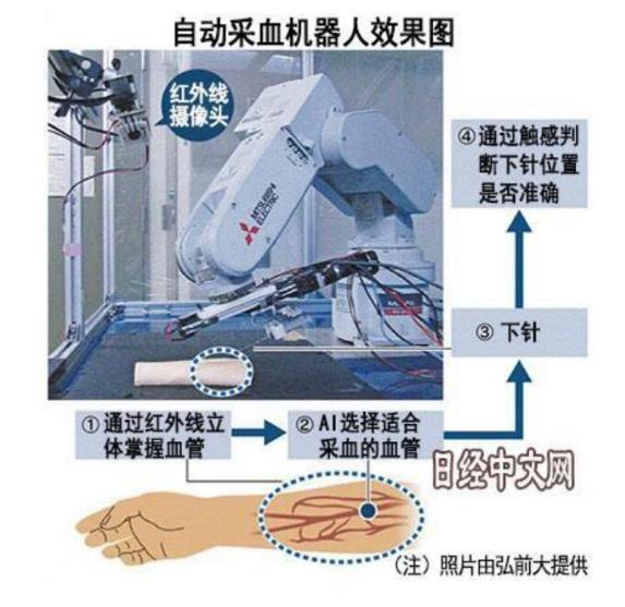 日本开发出利用红外探头可准掌握血管的形状和位置的采血机器人