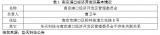 华天科技投资南京集成电路先进封测产业基地项目剖析