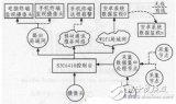 采用S3C6410处理器及多种移动终端设计智能家...