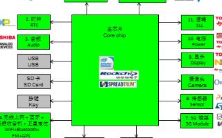 世平多平台平板电脑设计方案优势特点分析