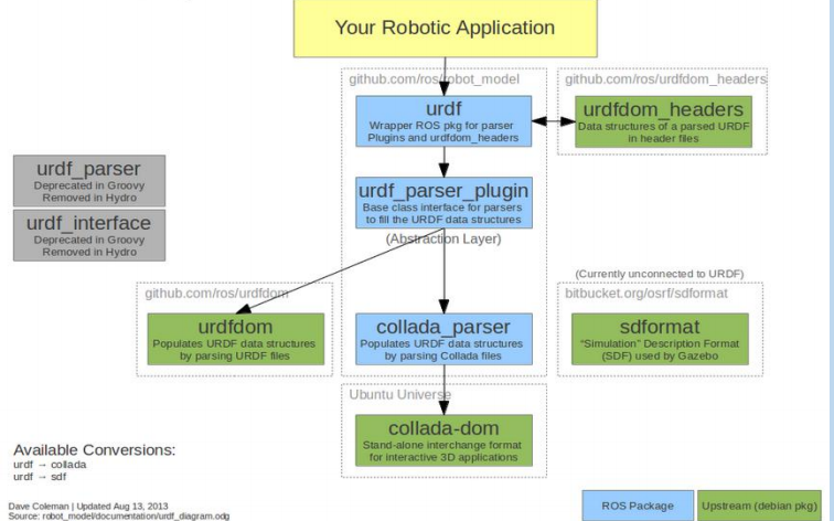 ROS教程之如何构建ROS机器人模型URDF学习资料免费下载