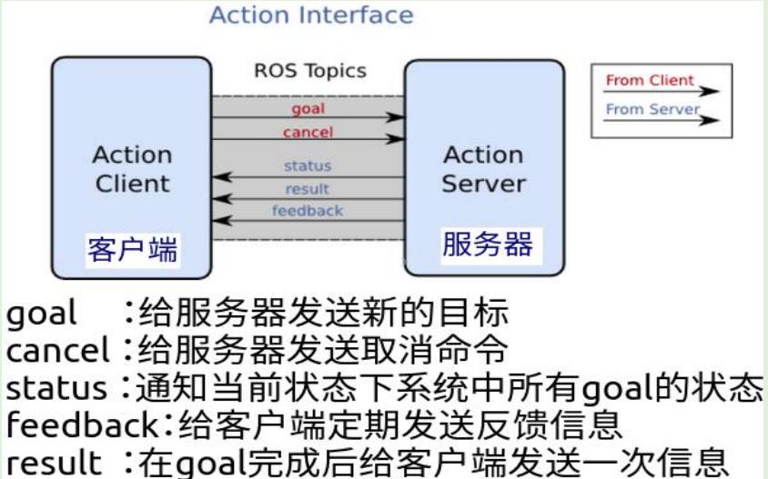 ROS教程之ROS机器人操作系统基础知识概述资料免费下载