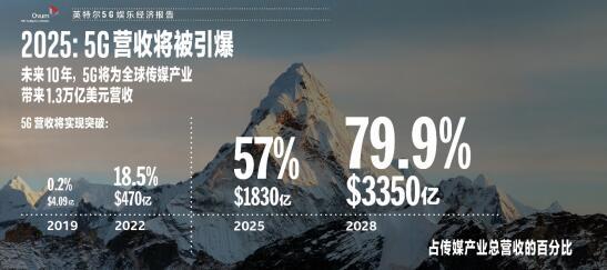 英特尔发布《5G娱乐经济报告》,预测5G将为传媒...
