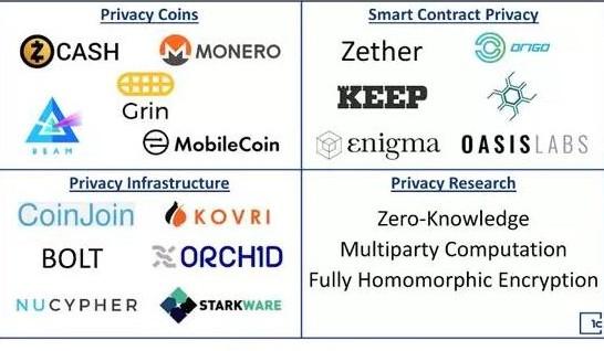 数字货币隐私领域的最新实验和研究解析