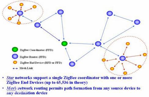 Zigbee主要是射频还是组网呢?浅谈Zigbee的概念并说明其优势