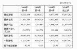 大立光举行线上法说会公布第三季度财报,以163.33亿元创下历史次高