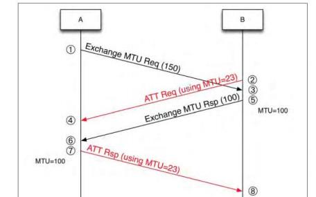 低功耗藍牙(BLE)MTU交換數據包的詳細資料概述免費下載