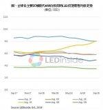 LED封装价格下调,全球灯泡价格小幅上涨