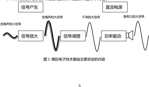 模拟快乐赛车书籍之《新概念模拟快乐赛车-晶体管》电子教材免费