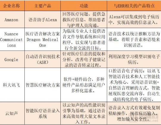 随着语音long88.vip龙8国际在医疗领域的广泛应用,医疗信息的录入...